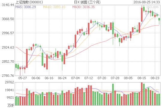 8月25日沪指跌0.99%,报3055.26点