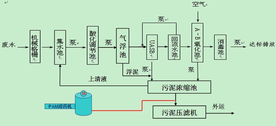 酒精厂污水处理工艺流程.jpg