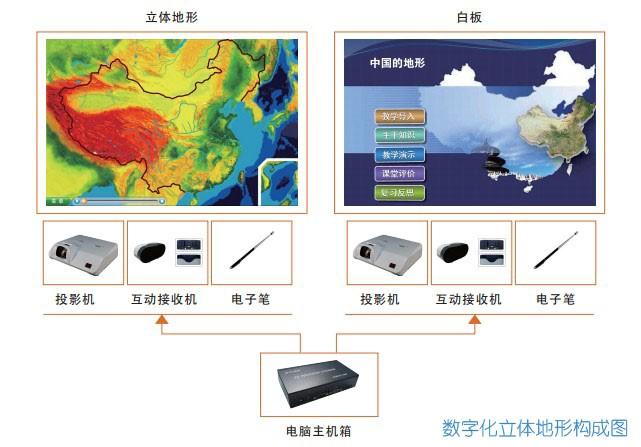 数字化立体地形安装示意.jpg