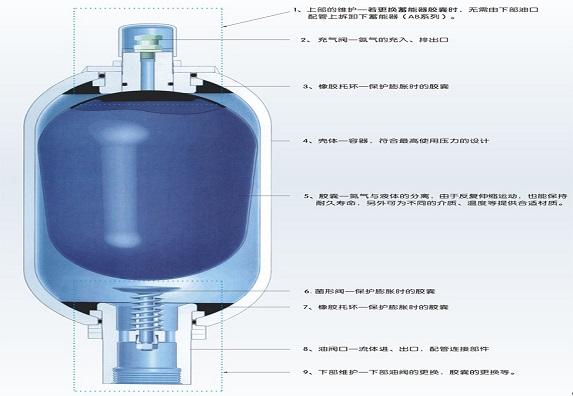 蓄能器的原理和用途
